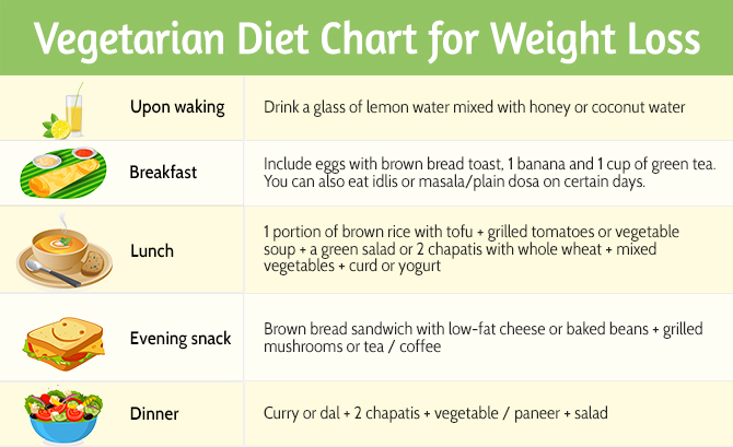 obese weight loss diet plan