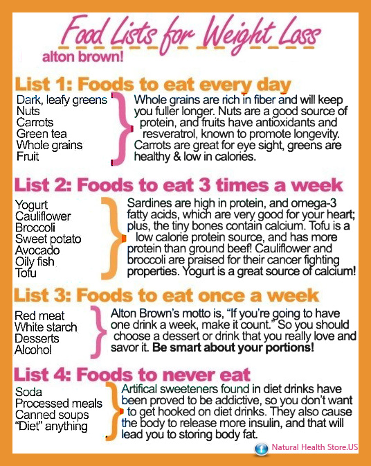 Healthy Food List Weight Loss
