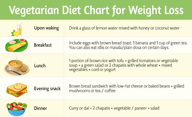 Best Diet Plan For Fat Loss Vegetarian Indian | Diet Plan