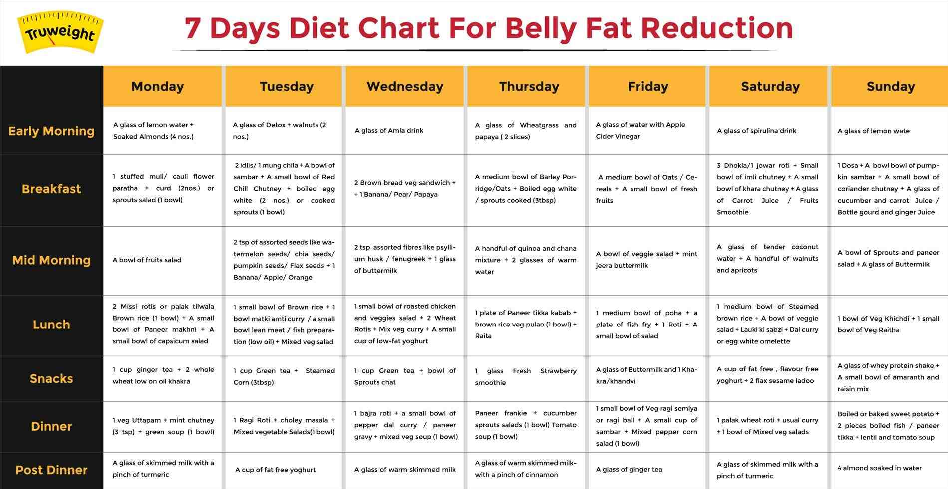 Fat Loss Diet Plan Hindi - Diet Plan