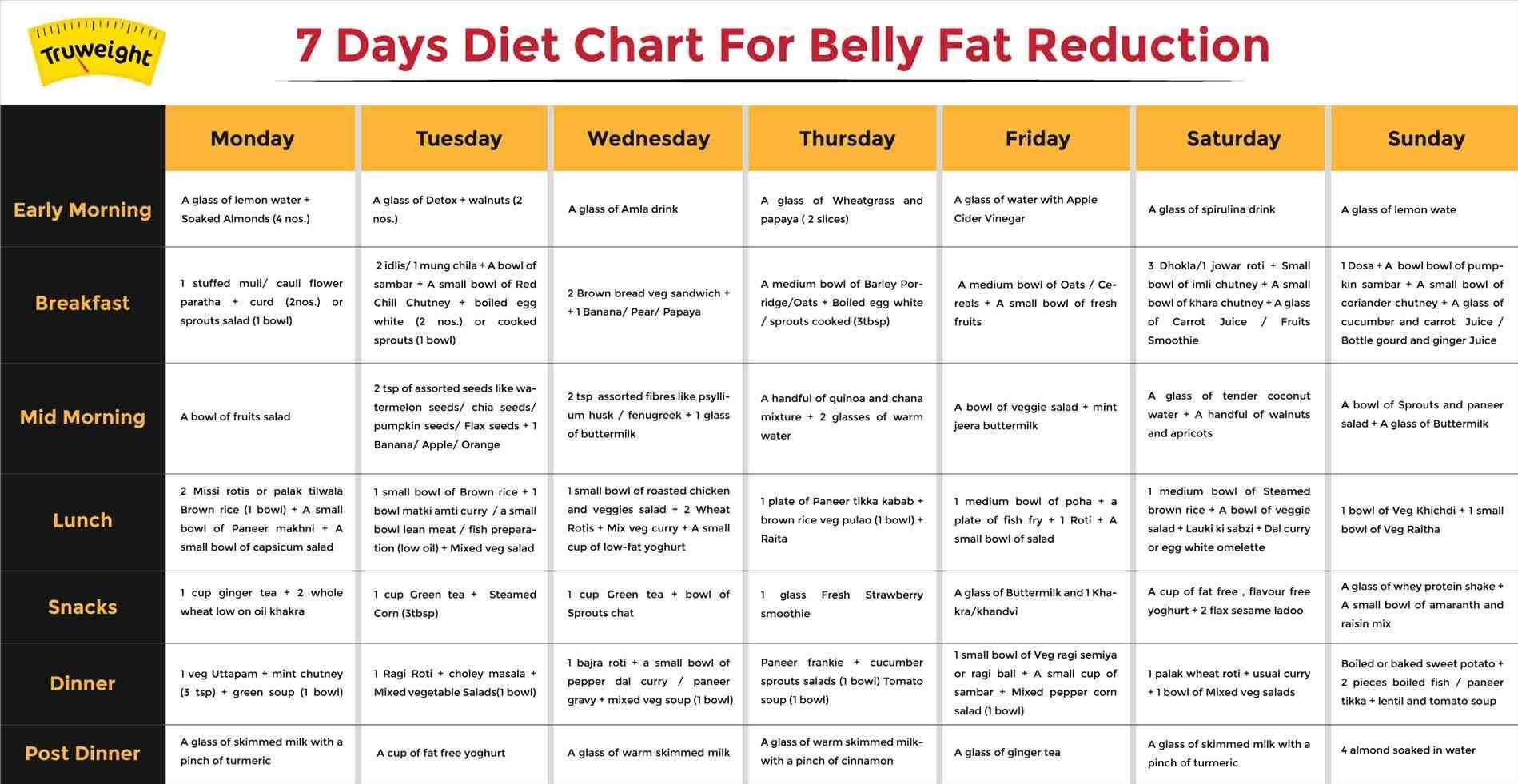 Fat Loss Diet Plan Hindi - Diet Plan