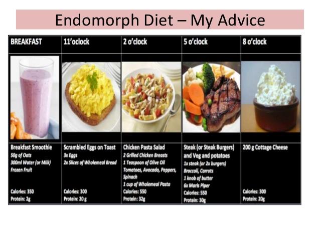 Эндоморф питание на похудение