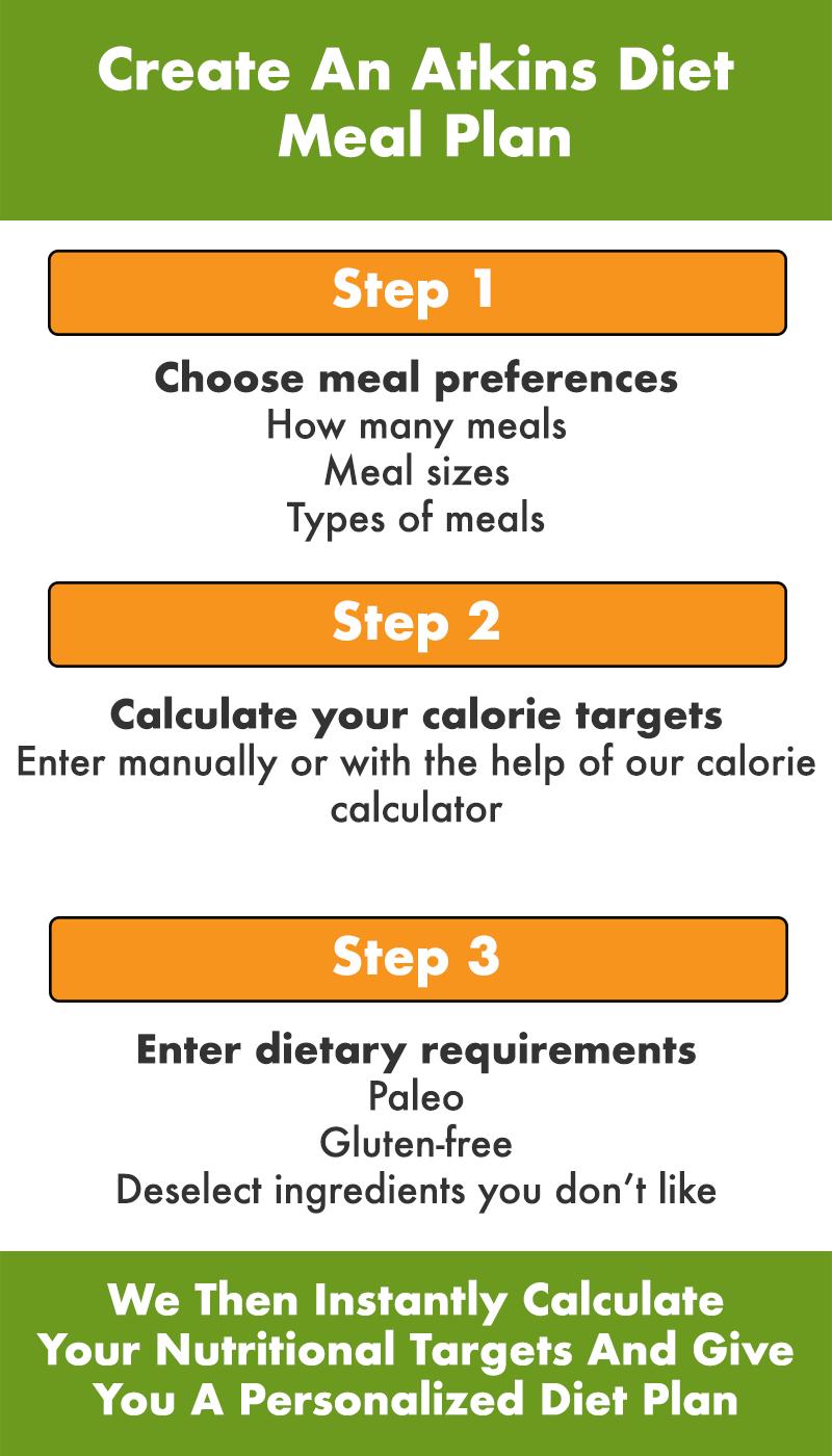 Phase 1 Of Atkins Diet Plan