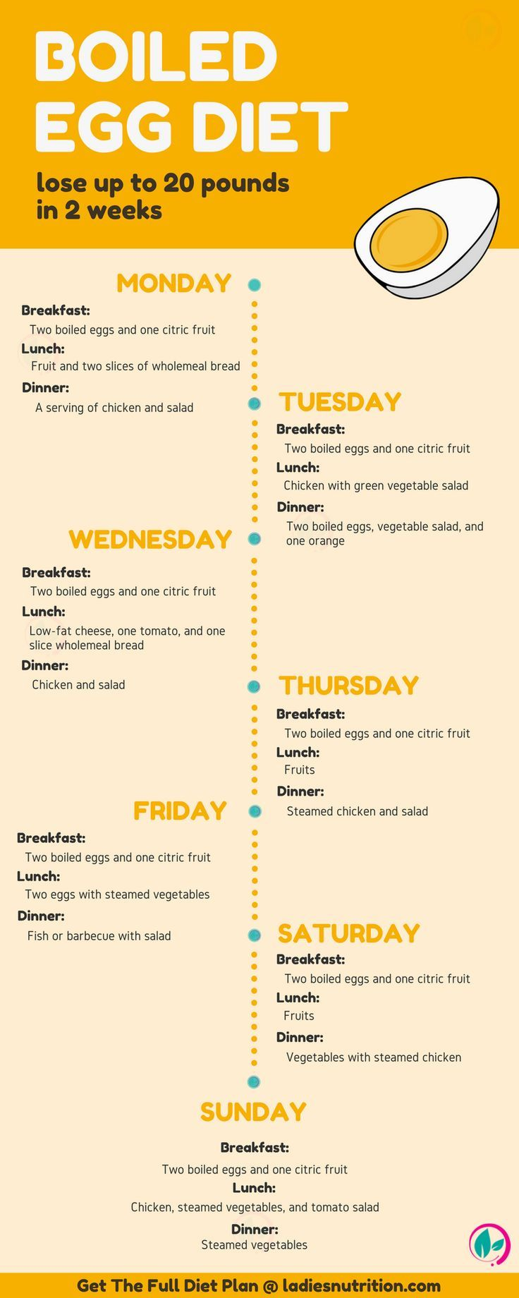 Egg Diet - Diet Plan