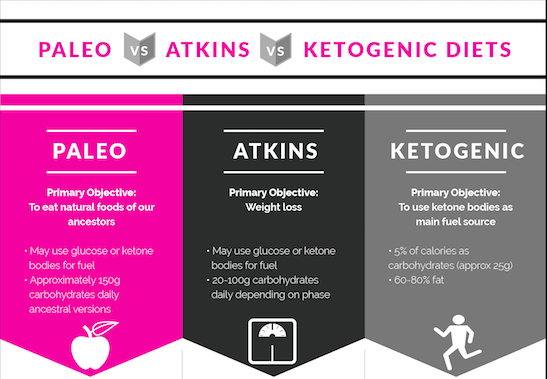 Low Carb Diet Vs Keto For Weight Loss - Diet Plan